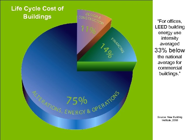 "Life Cycle Cost of Buildings ""For offices, LEED building energy use intensity averaged 33%"