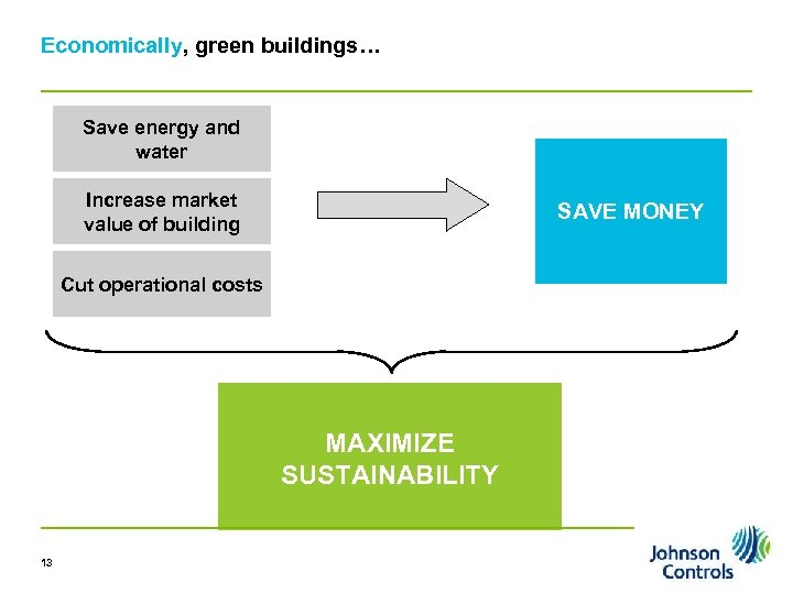 Economically, green buildings… Save energy and water Increase market value of building SAVE MONEY