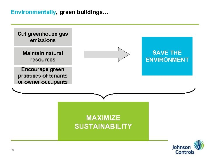 Environmentally, green buildings… Cut greenhouse gas emissions SAVE THE ENVIRONMENT Maintain natural resources Encourage