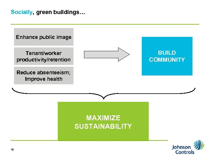 Socially, green buildings… Enhance public image BUILD COMMUNITY Tenant/worker productivity/retention Reduce absenteeism; Improve health