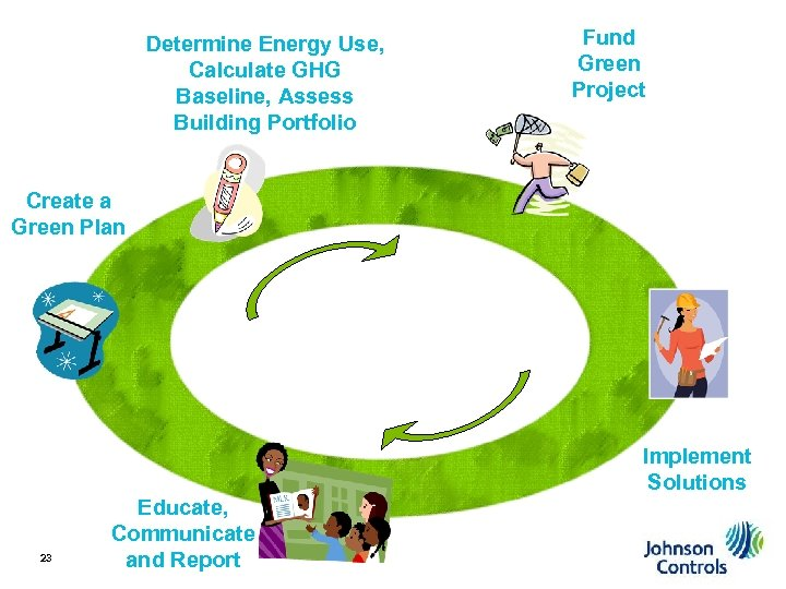 Determine Energy Use, Calculate GHG Baseline, Assess Building Portfolio Fund Green Project Create a