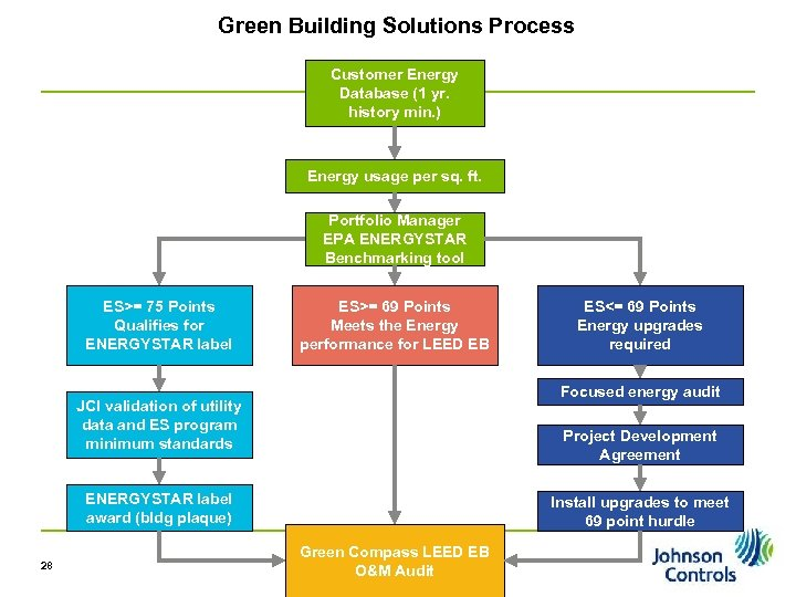 Green Building Solutions Process Customer Energy Database (1 yr. history min. ) Energy usage