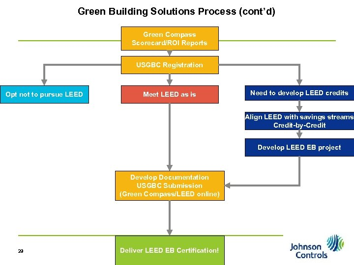 Green Building Solutions Process (cont'd) Green Compass Scorecard/ROI Reports USGBC Registration Opt not to