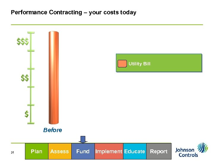 Performance Contracting – your costs today Utility Bill Before 31 Plan Assess Fund Implement