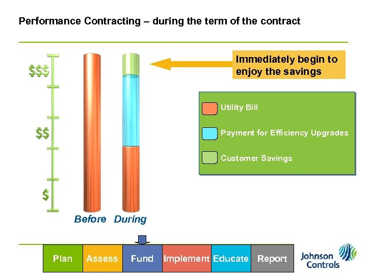 Performance Contracting – during the term of the contract Immediately begin to enjoy the