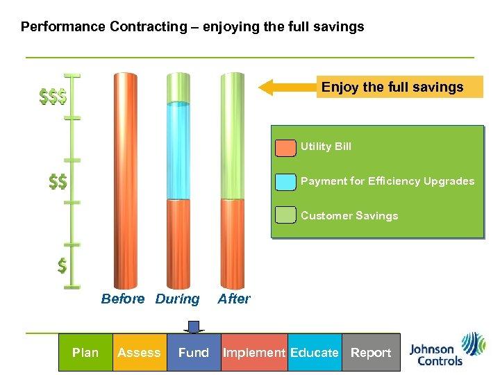 Performance Contracting – enjoying the full savings Enjoy the full savings Utility Bill Payment