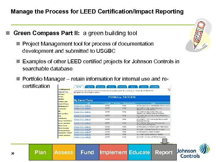 Manage the Process for LEED Certification/Impact Reporting n Green Compass Part II: a green