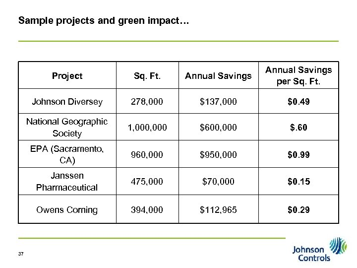 Sample projects and green impact… Project Sq. Ft. Annual Savings per Sq. Ft. Johnson