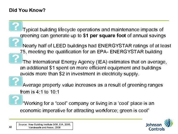 Did You Know? Typical building lifecycle operations and maintenance impacts of greening can generate