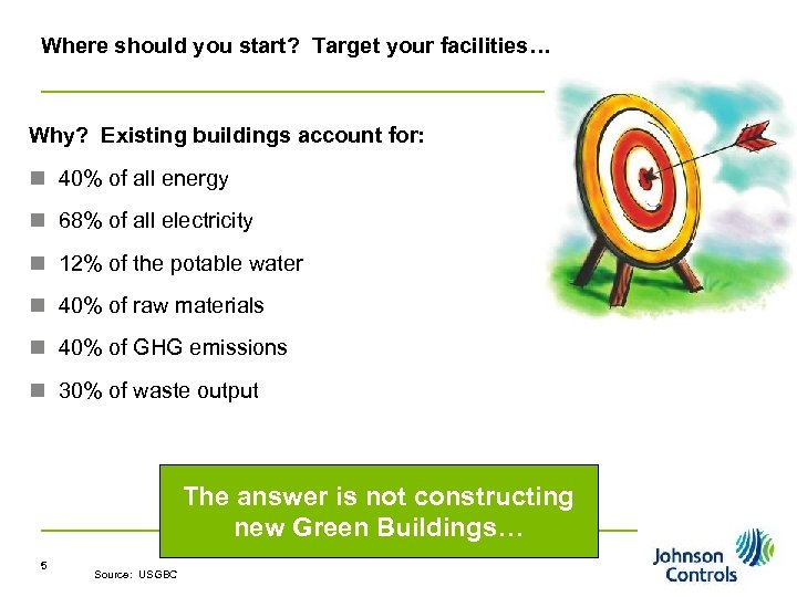 Where should you start? Target your facilities… Why? Existing buildings account for: n 40%