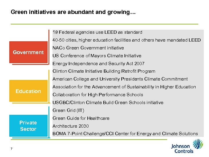 Green initiatives are abundant and growing… 19 Federal agencies use LEED as standard 40