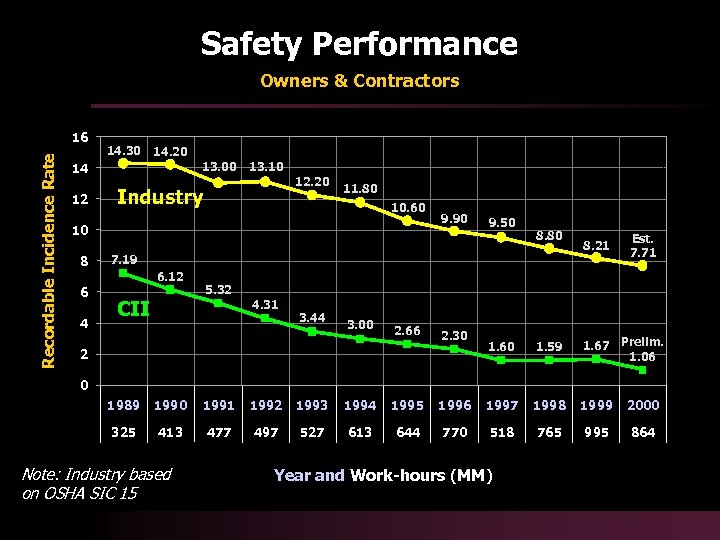 Safety Performance Owners & Contractors Recordable Incidence Rate 16 14. 30 14. 20 13.
