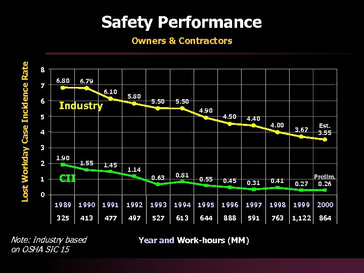 Safety Performance Lost Workday Case Incidence Rate Owners & Contractors 8 7 6 6.