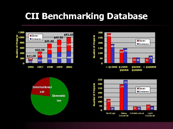 CII Benchmarking Database Owner Contractor 800 477 600 400 200 0 $49. 5 B