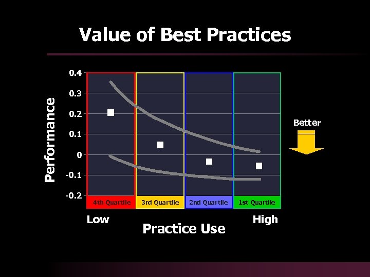 Value of Best Practices Performance 0. 4 0. 3 0. 2 Better 0. 1