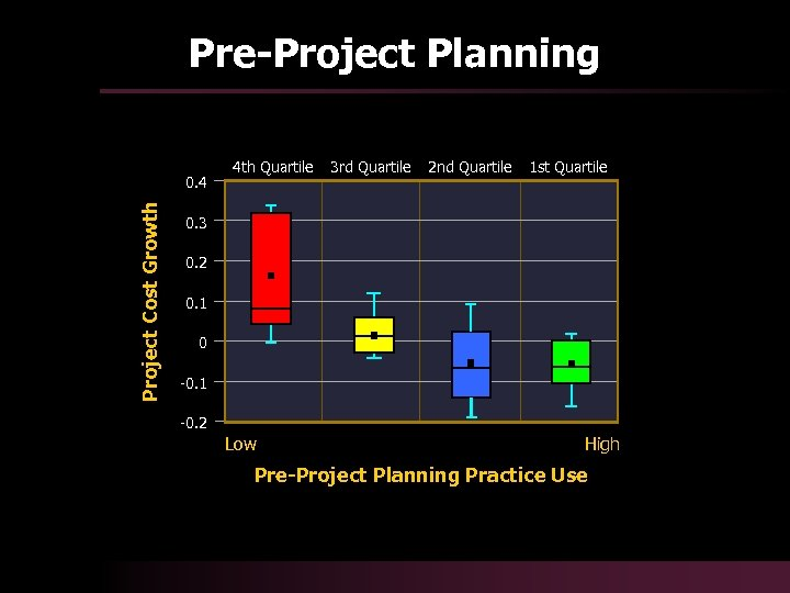 Pre-Project Planning Project Cost Growth 0. 4 4 th Quartile 3 rd Quartile 2