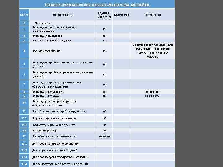Технико-экономические показатели проекта застройки № п/п А 1 Единицы Количество измереня Наименование Территории Площадь