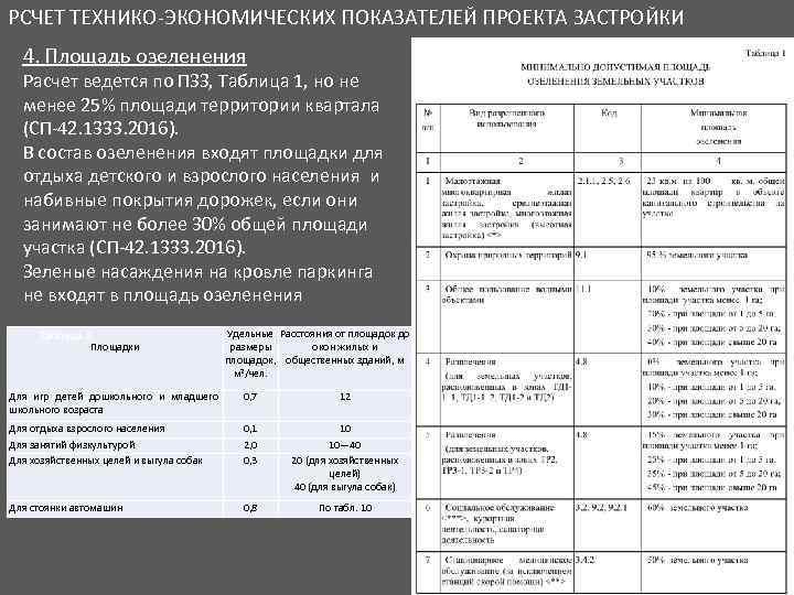 РСЧЕТ ТЕХНИКО-ЭКОНОМИЧЕСКИХ ПОКАЗАТЕЛЕЙ ПРОЕКТА ЗАСТРОЙКИ 4. Площадь озеленения Расчет ведется по ПЗЗ, Таблица 1,