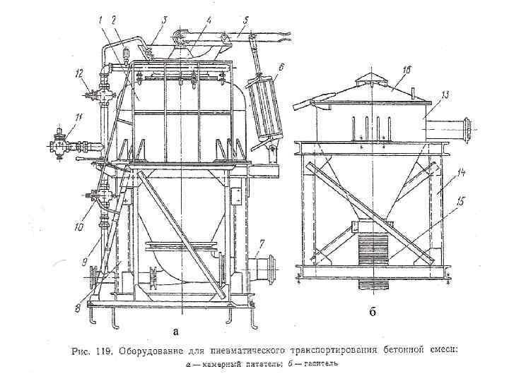 Оборудование для укладки бетонной смеси пропорции смеси керамзитобетона