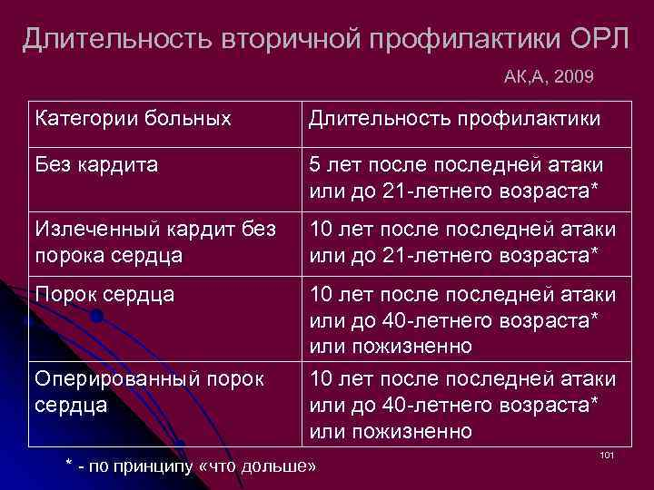 Длительность вторичной профилактики ОРЛ АК, А, 2009 Категории больных Длительность профилактики Без кардита 5