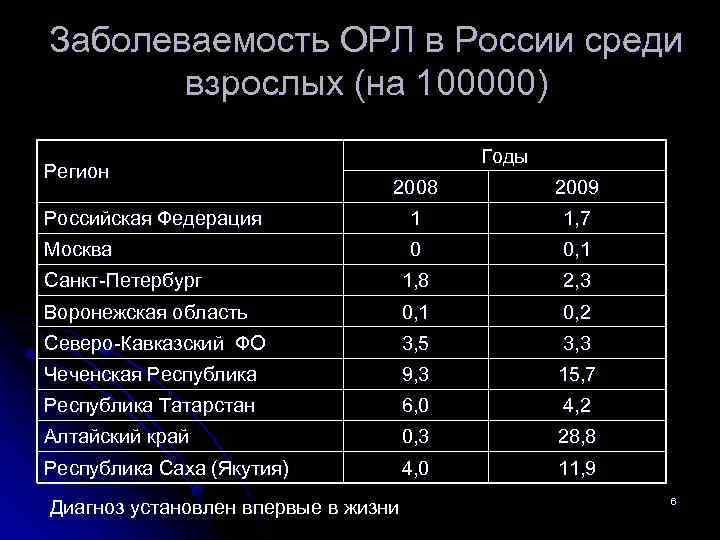 Заболеваемость ОРЛ в России среди взрослых (на 100000) Регион Годы 2008 2009 Российская Федерация