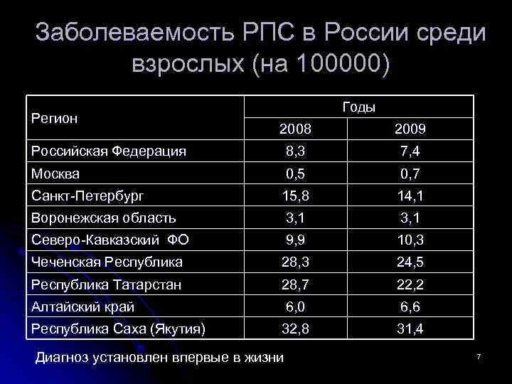 Заболеваемость РПС в России среди взрослых (на 100000) Регион Годы 2008 2009 Российская Федерация