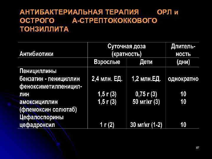 АНТИБАКТЕРИАЛЬНАЯ ТЕРАПИЯ ОРЛ и ОСТРОГО А-СТРЕПТОКОККОВОГО ТОНЗИЛЛИТА 87