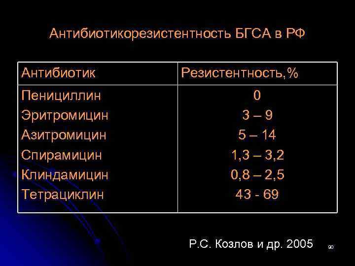 Антибиотикорезистентность БГСА в РФ Антибиотик Пенициллин Эритромицин Азитромицин Спирамицин Клиндамицин Тетрациклин Резистентность, % 0