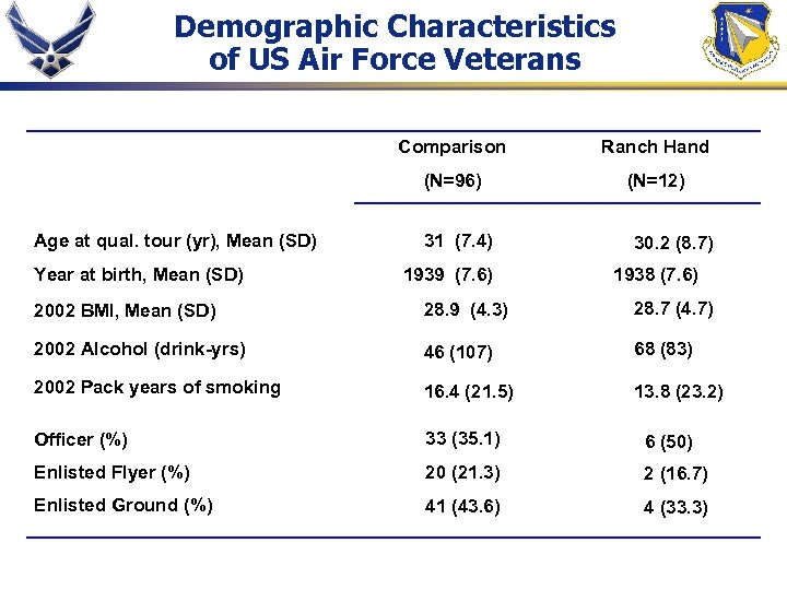 Demographic Characteristics of US Air Force Veterans Comparison (N=96) Age at qual. tour (yr),