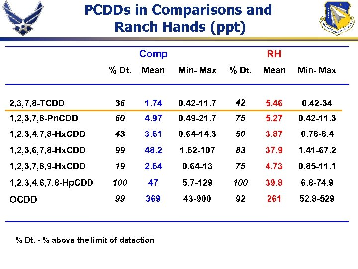 PCDDs in Comparisons and Ranch Hands (ppt) Comp RH % Dt. Mean Min- Max