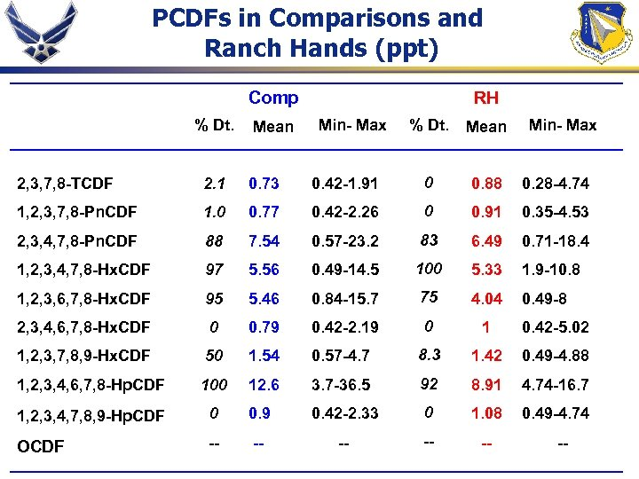 PCDFs in Comparisons and Ranch Hands (ppt) Comp % Dt. Mean RH Min- Max