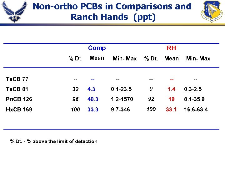 Non-ortho PCBs in Comparisons and Ranch Hands (ppt) Comp % Dt. Mean RH Min-