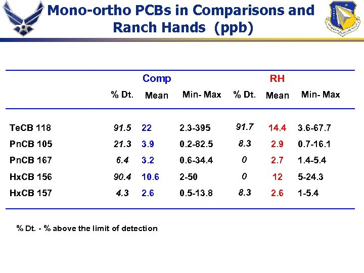 Mono-ortho PCBs in Comparisons and Ranch Hands (ppb) Comp % Dt. Mean RH Min-