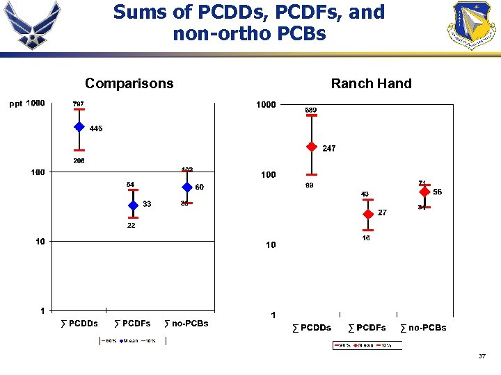 Sums of PCDDs, PCDFs, and non-ortho PCBs Comparisons Ranch Hand ppt 37
