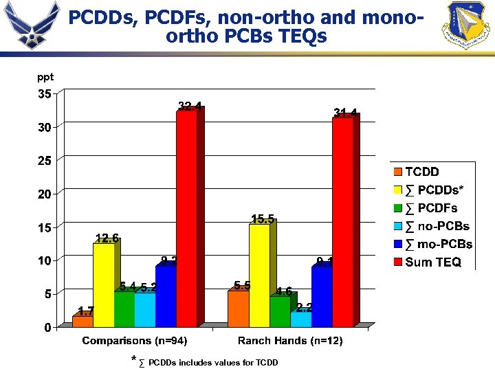 PCDDs, PCDFs, non-ortho and monoortho PCBs TEQs ppt * ∑ PCDDs includes values for