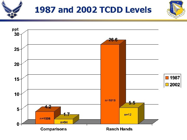 1987 and 2002 TCDD Levels ppt
