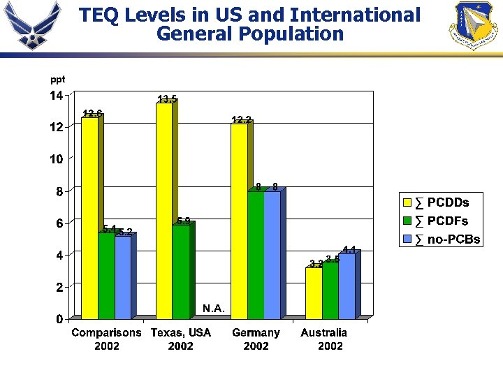 TEQ Levels in US and International General Population ppt N. A.