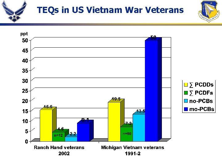 TEQs in US Vietnam War Veterans ppt