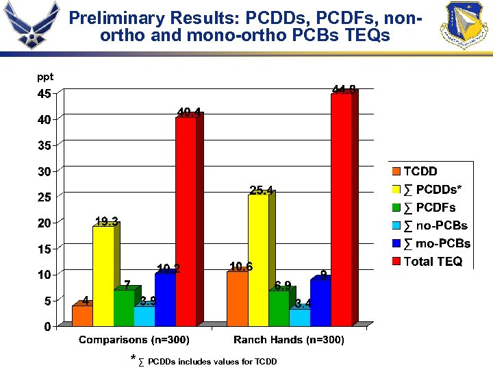 Preliminary Results: PCDDs, PCDFs, nonortho and mono-ortho PCBs TEQs ppt * ∑ PCDDs includes