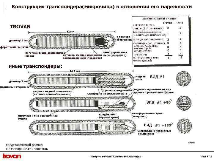 Transponder Product Overview and Advantages Slide # 12