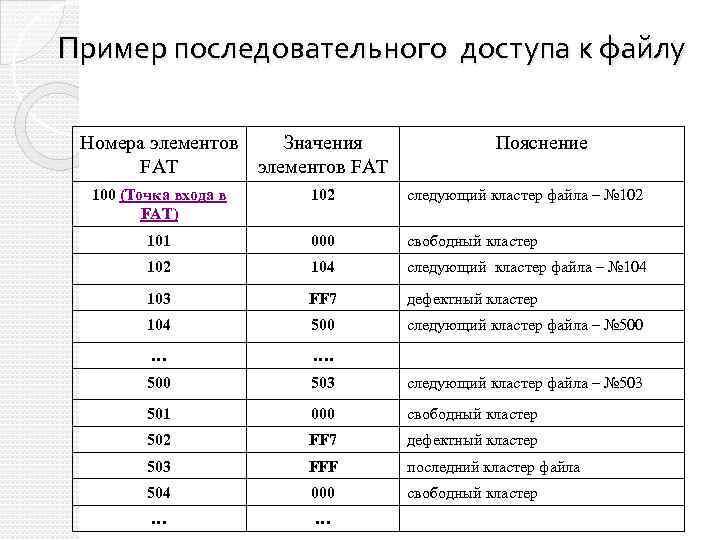 Пример последовательного доступа к файлу Номера элементов Значения FAT элементов FAT Пояснение 100 (Точка