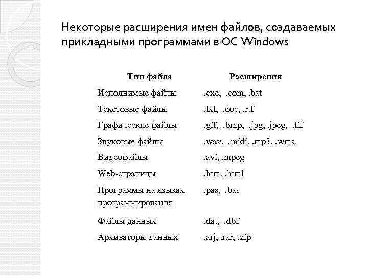 Некоторые расширения имен файлов, создаваемых прикладными программами в ОС Windows Тип файла Расширения Исполнимые