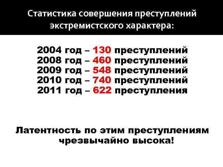 Статистика совершения преступлений экстремистского характера: 2004 год – 130 преступлений 2008 год – 460