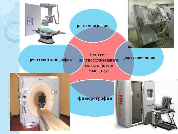 рентгенография рентгенотомография Рентген рентгеноскопия диагностикасының басты әдістері мыналар: флюорография