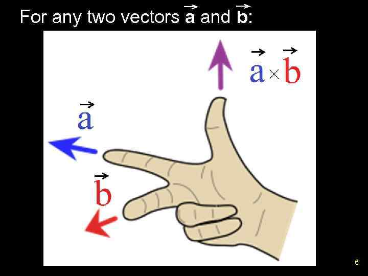 For any two vectors a and b: 6