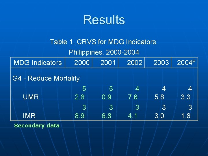 Results Table 1. CRVS for MDG Indicators: Philippines, 2000 -2004 MDG Indicators 2000 2001