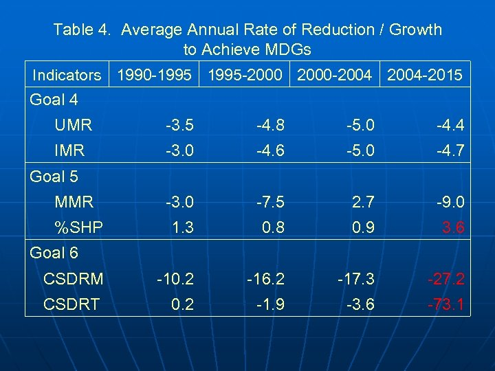Table 4. Average Annual Rate of Reduction / Growth to Achieve MDGs Indicators 1990