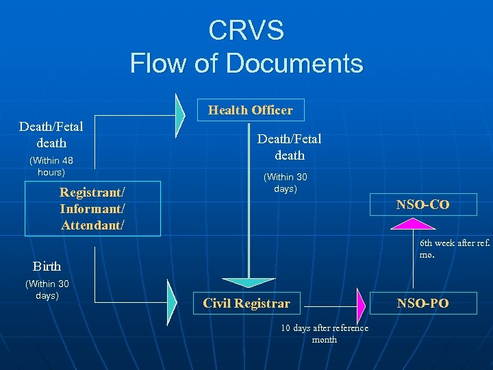 CRVS Flow of Documents Health Officer Death/Fetal death (Within 48 hours) Registrant/ Informant/ Attendant/