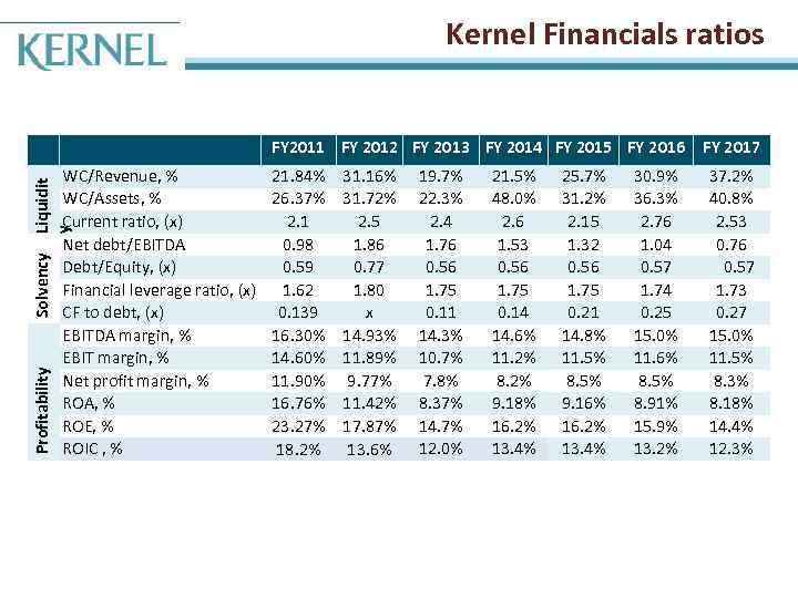 Kernel Financials ratios FY 2011 FY 2012 FY 2013 FY 2014 FY 2015 FY
