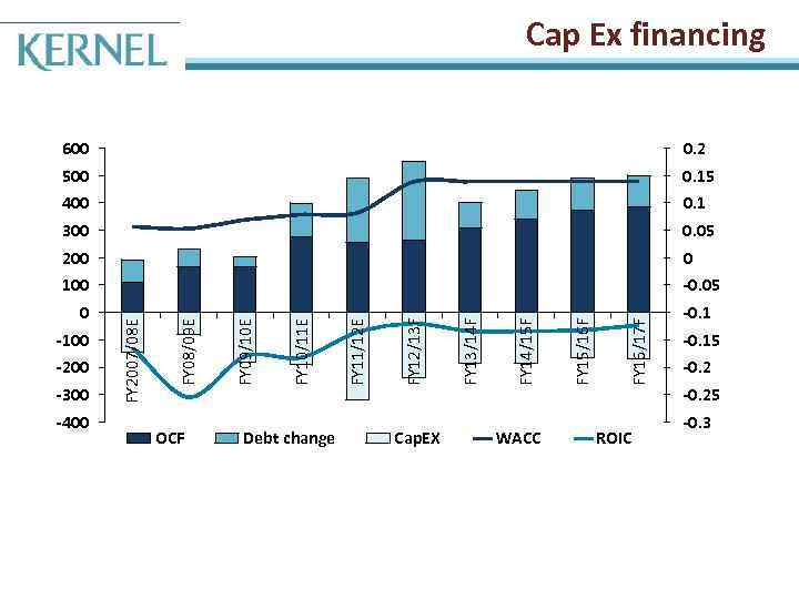 Cap Ex financing 100 -0. 05 0 -100 -200 -300 -400 OCF Debt change